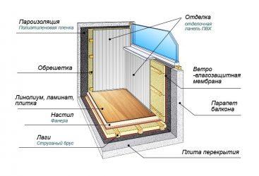 Технология утепления балкона изнутри